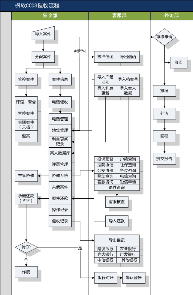 枫软ccds催收系统流程图